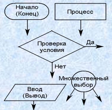 Графический (составление блок-схем). ввод.  Различные операции (начало, конец.  Блок-схема алгоритма составляется из...