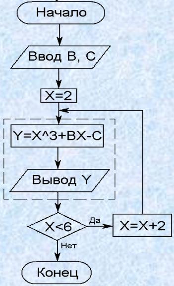 Составим блок-схему этого алгоритма.  Перейти к п. 2. Здесь...  X. 2. Х 6 задают интервал изменения аргумента Х...